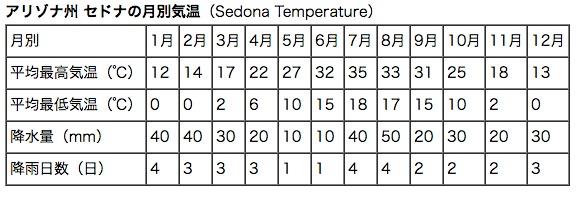 セドナに気温と降水量